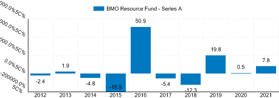 Graph detailing past performance of BMO Resource Fund